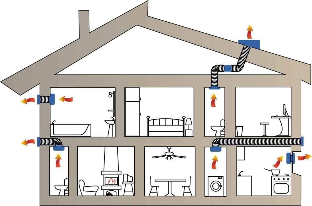 Устройство принудительной вентиляции в частном доме - домэконом