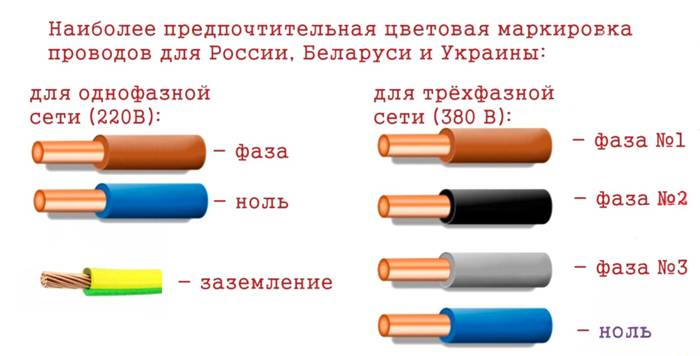 Какого цвета и какое сечение провода заземления