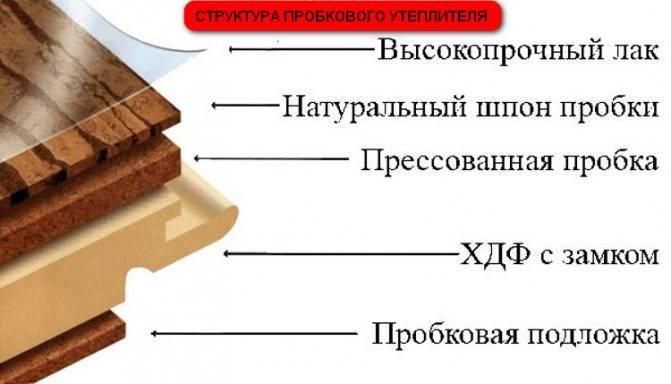 Характеристики пробковой подложки, свойства, описание