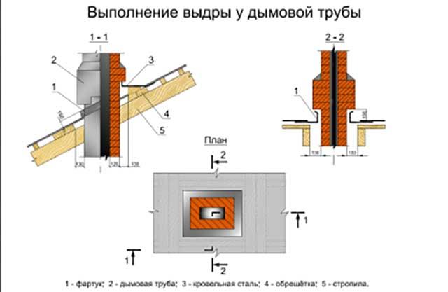 Расчеты при установке дымохода для дровяной печи и бытового котла