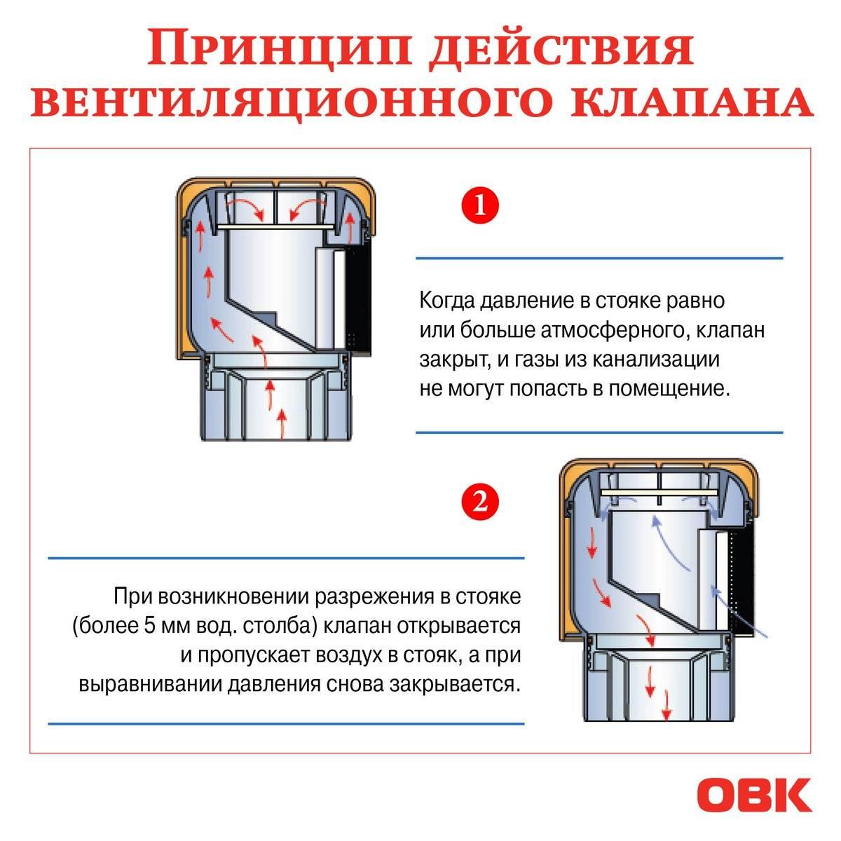Противопожарные клапаны (огнезадерживающие): выбор, установка, инструкции