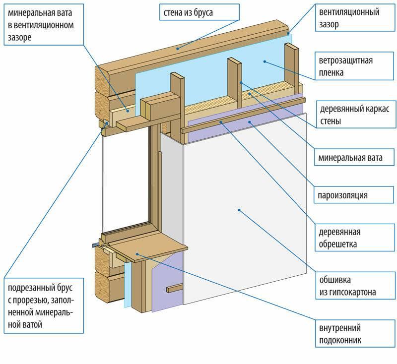 Как выбрать утеплитель для деревянного дома и не ошибиться