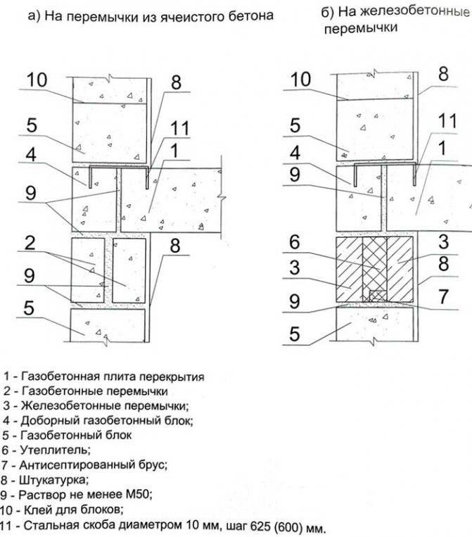 Как определить стена несущая или нет: 15 шагов