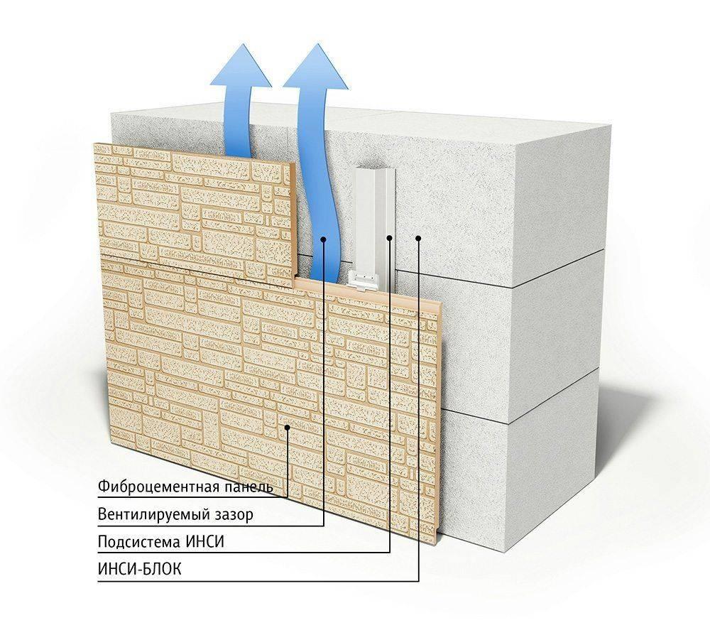 Внутренняя отделка дома из газосиликатных блоков: материалы и примеры их использования
