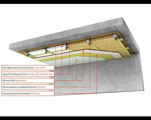 Шумоизоляция в квартире под натяжной потолок - материалы и варианты устройства