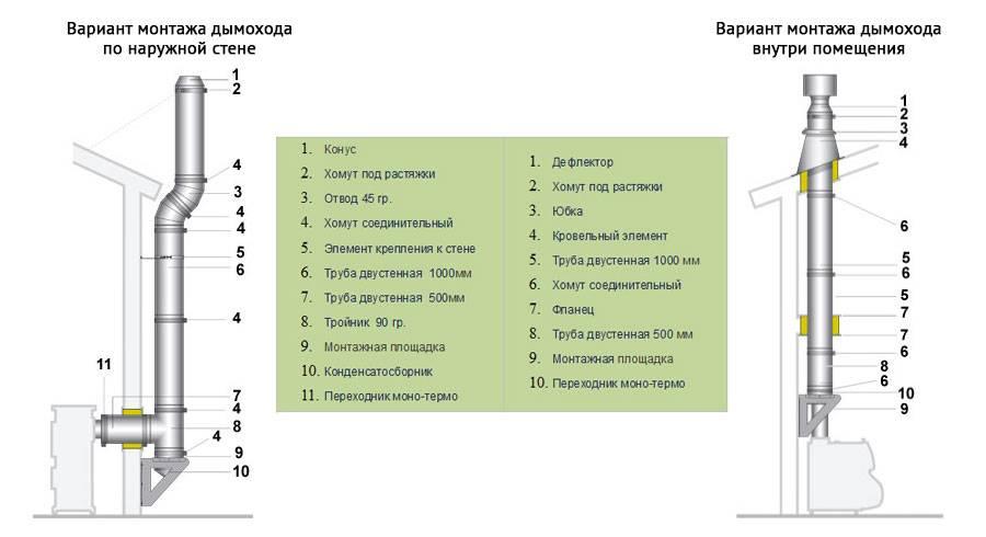 Дымоходы из сэндвич-трубы: выбор, монтаж и правила эксплуатации