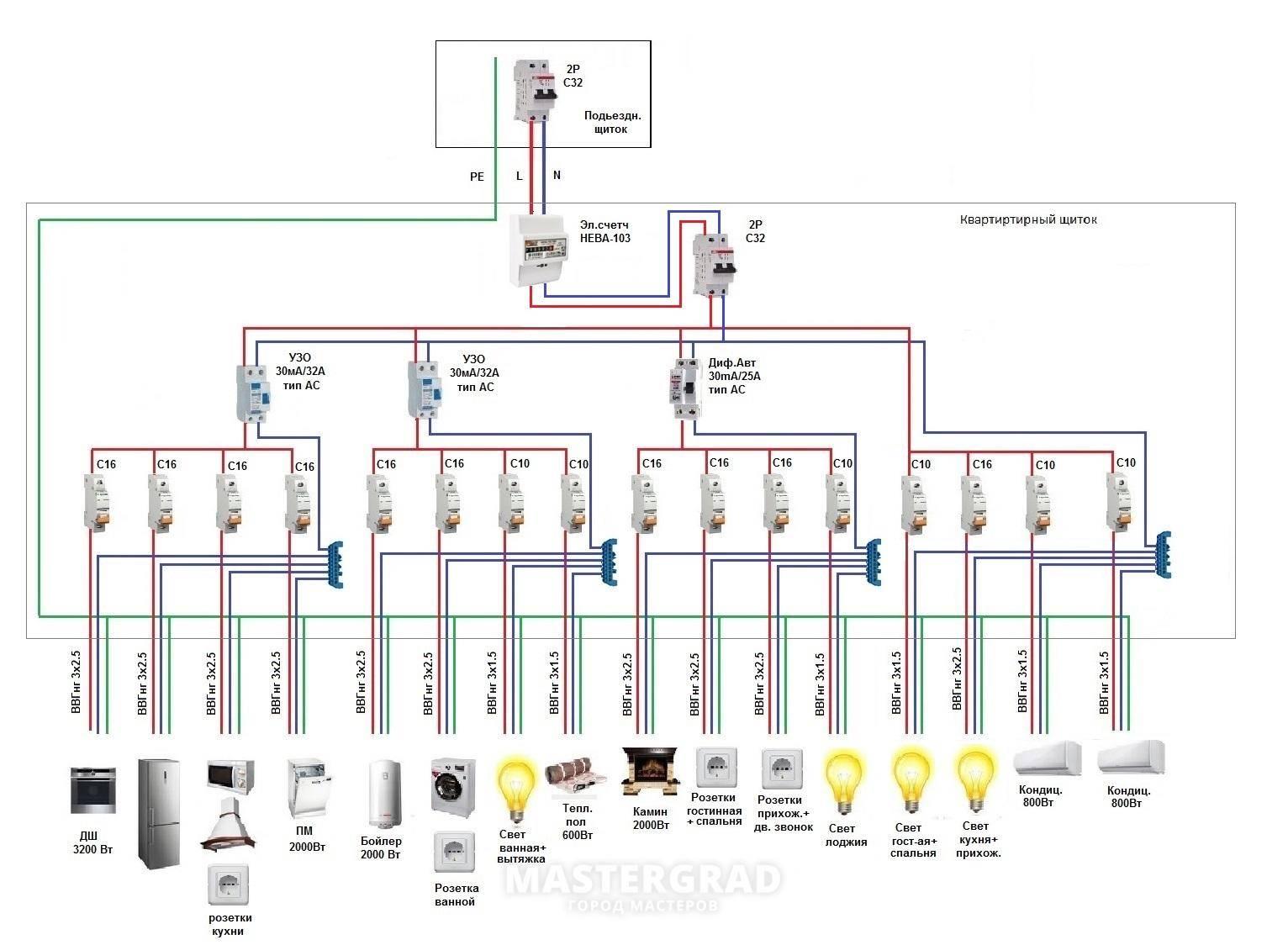 Схема электрощитка в квартире - подключение автоматов, узо