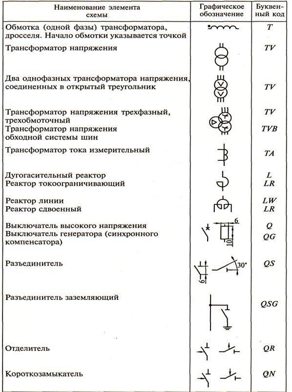 Обозначение на электросхемах элементов