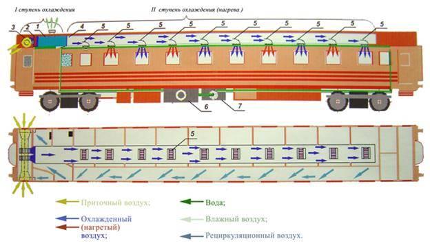 Системы и установки кондиционирования воздуха пассажирских вагонов