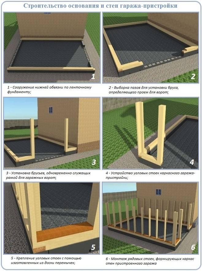 Инструкция для строительства фундамента под гараж своими руками и правила заливки