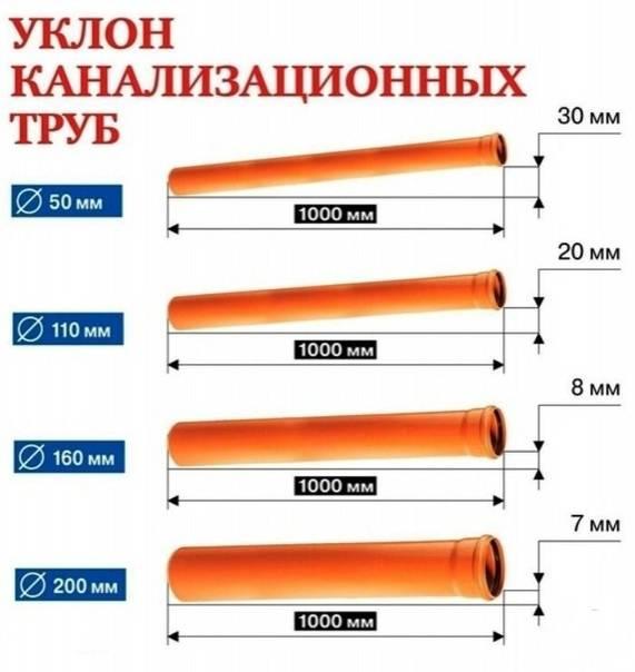 Уклон канализационной трубы согласно требованиям снип