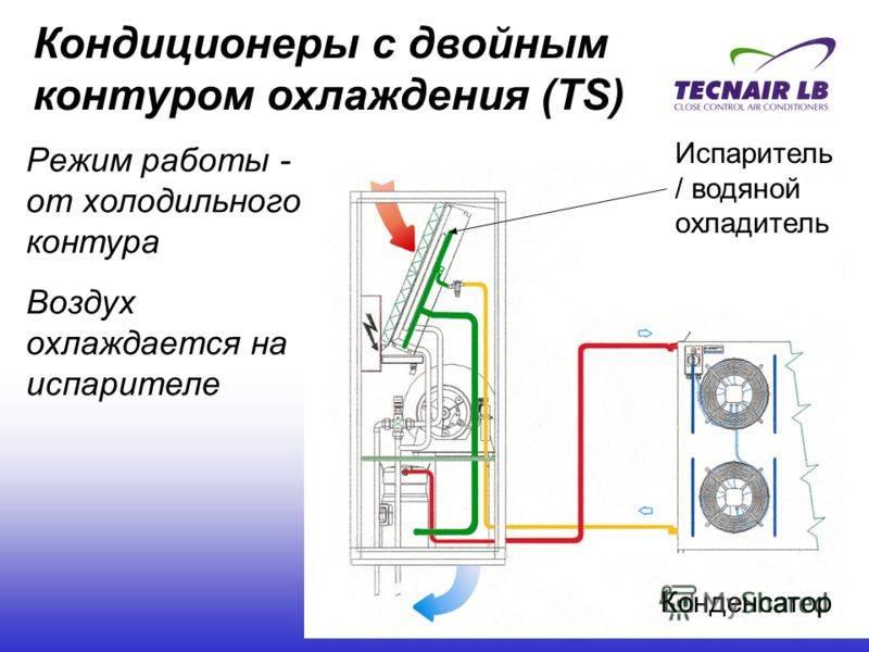 Прецизионный кондиционер, если стоит задача точного поддержания температуры в помещении