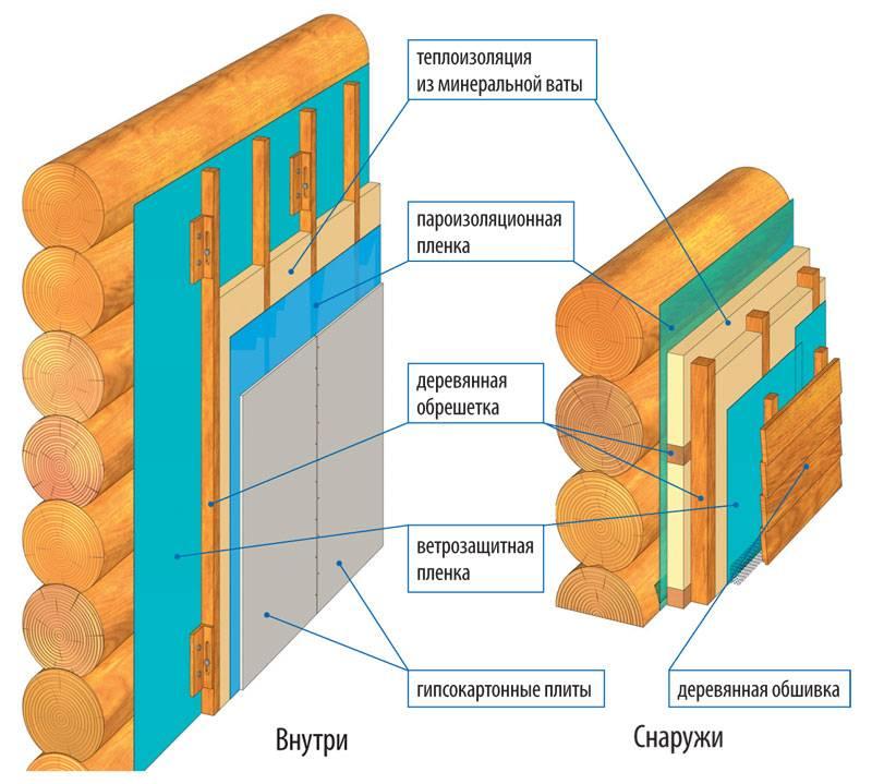 Утепление стен деревянного дома снаружи минватой: теплоизоляция наружного фасада дачи из бруса своими руками на примере пенопласта и минеральной ваты