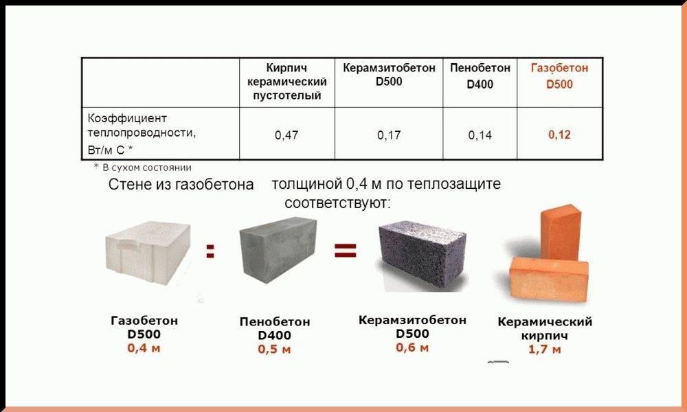 Какие блоки лучше для строительства дома: газобетон или пенобетон