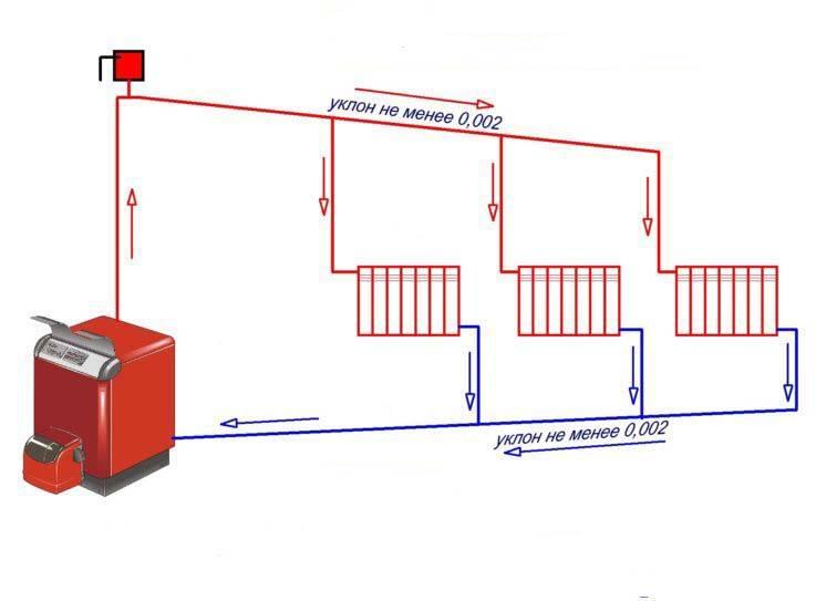 Как выбрать экономичное отопление частного дома – обзор различных систем и вариантов отопления