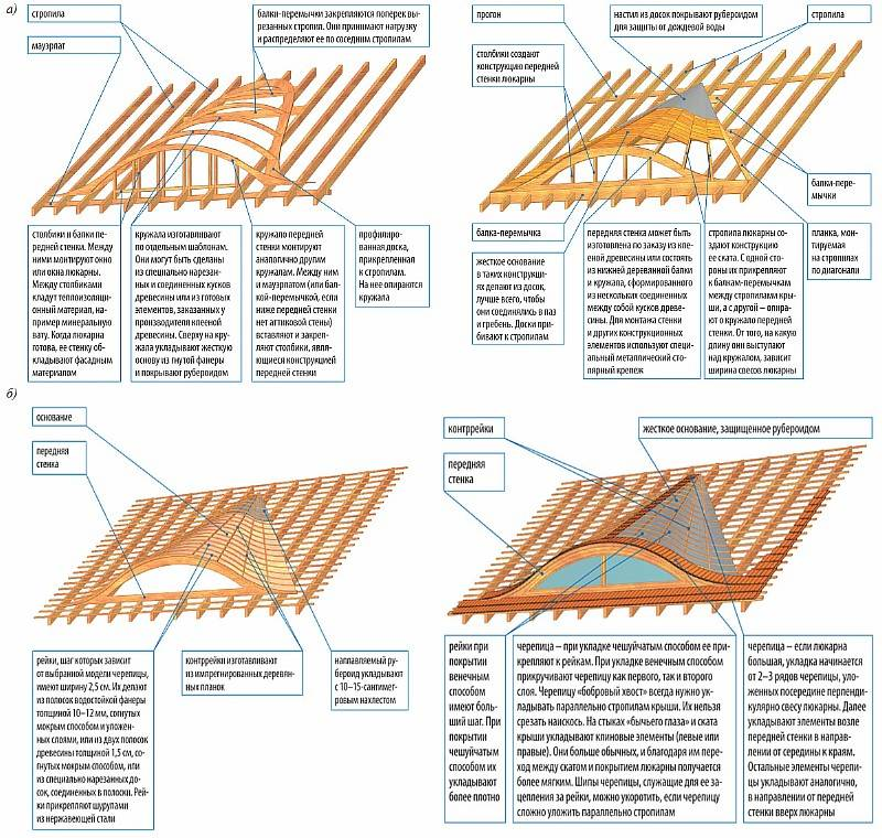 Слуховое окно на крыше - конструкция, чертежи, роль слухового окна и как его сделать