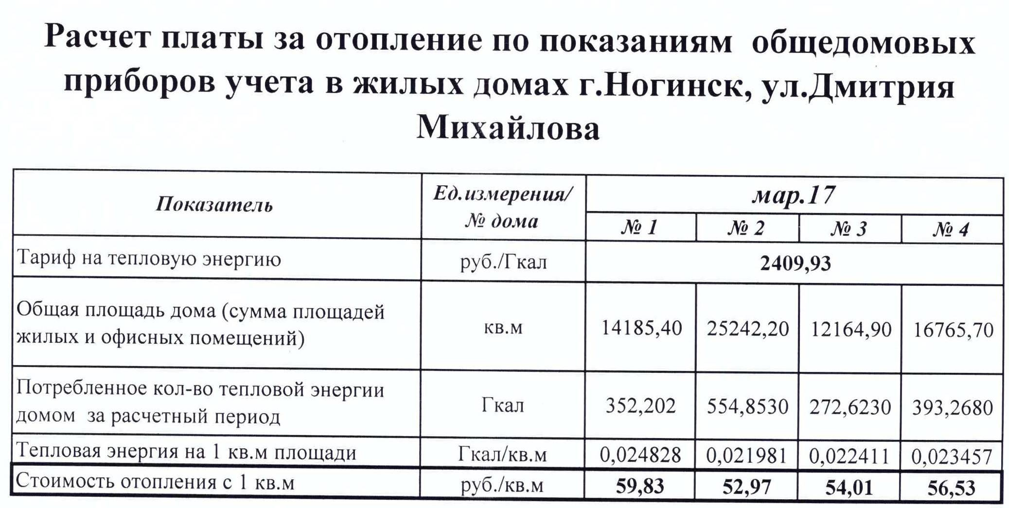 Порядок начисления и оплаты коммунальных услуг