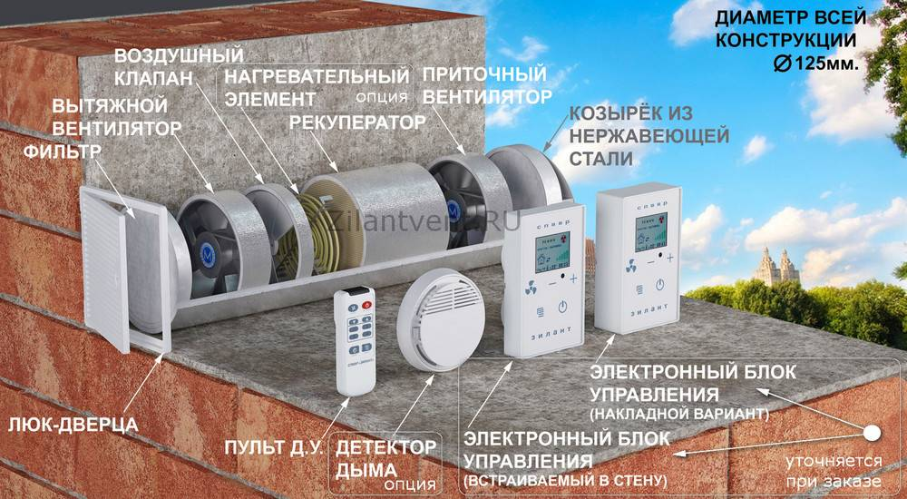 Состав систем вентиляции
