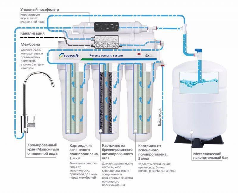 Устройство фильтра для воды