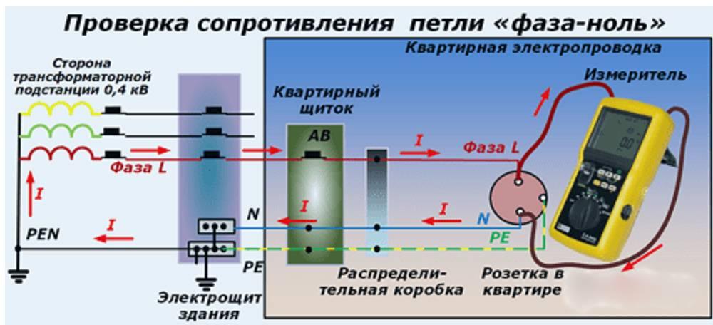 Методика проведения испытаний автоматических               выключателей и аппаратов  управления напряжением 0,4кв