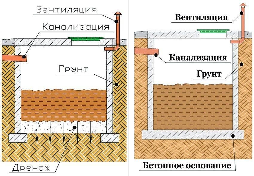 Почему не уходит вода из выгребной ямы – причины и пути решения проблемы