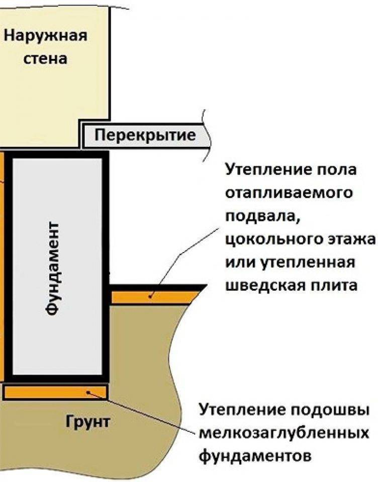 Как производится утепление фундамента дома снаружи пенополистиролом | stroimass.com