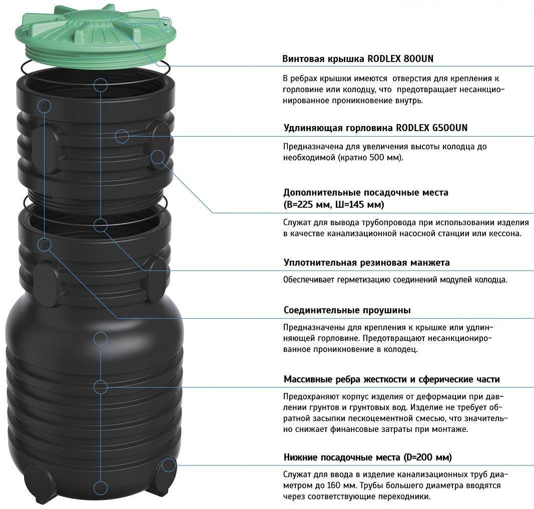 Пластиковые колодцы - виды и достоинства