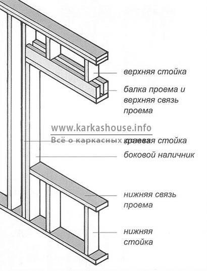 Дверные и оконные проемы в доме. секреты выбора и правила установки.