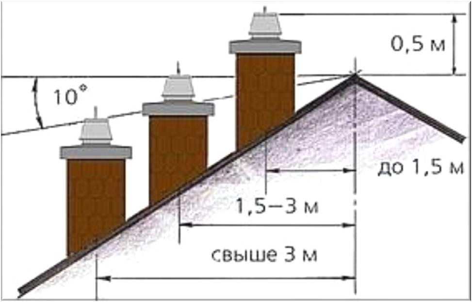 Высота дымохода относительно конька крыши: расположение трубы и нюансы установки, как сделать дымоход и как установить через кровлю, как правильно вывести - особенности устройства системы