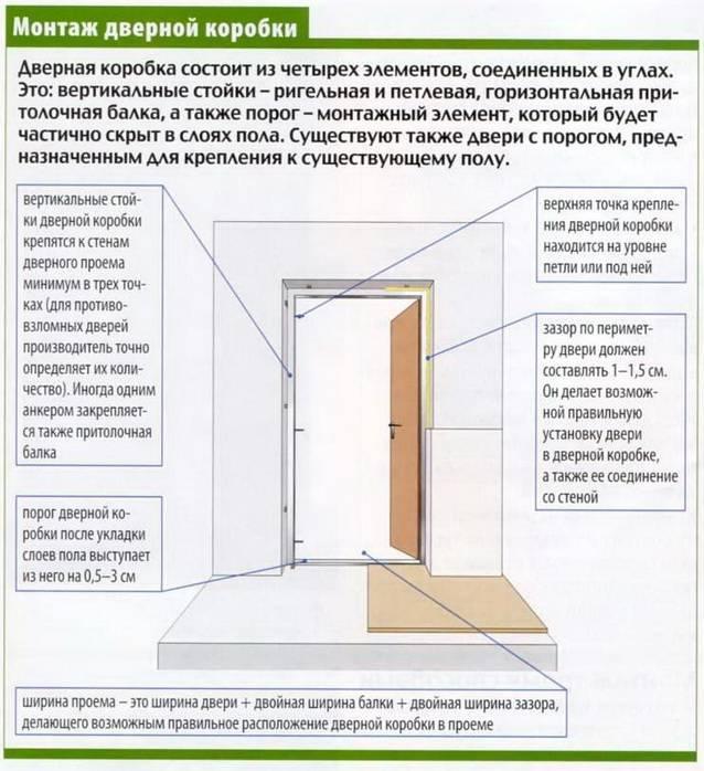 Установка входной двери своими руками: последовательность работ | двери дома