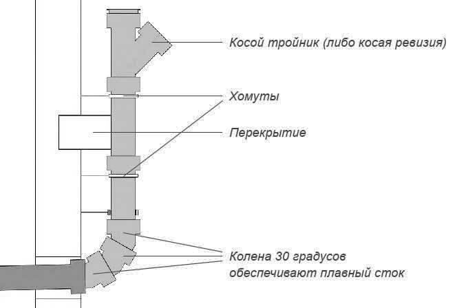 Как соединить чугунную трубу с пластиковой: соединение канализационной трубы, переходник, стыковка для канализации, чем сделать переход
