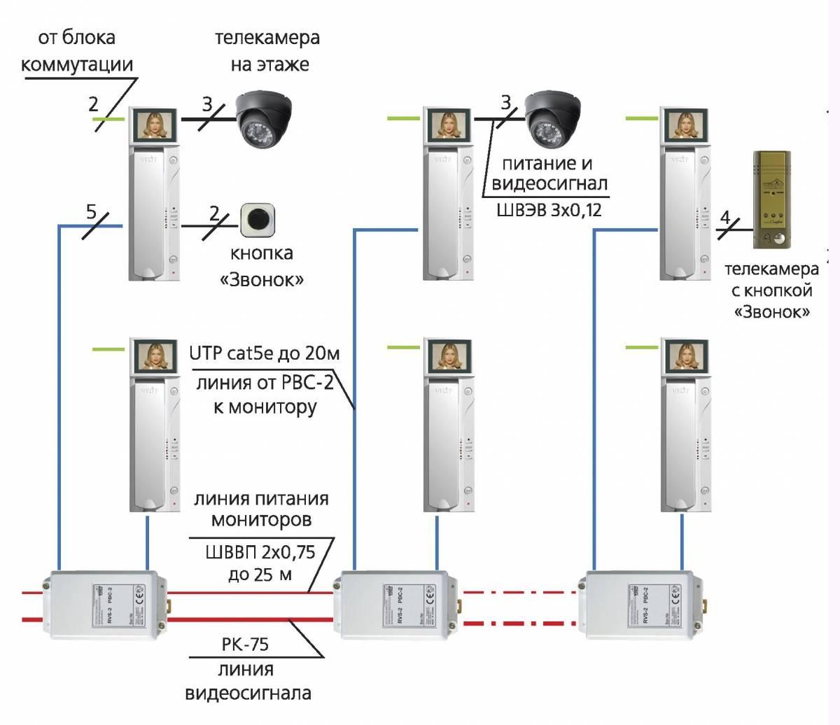 Кабель для видеодомофона: utp, коаксиальный рк-75, квк-в(п)-2, заключение