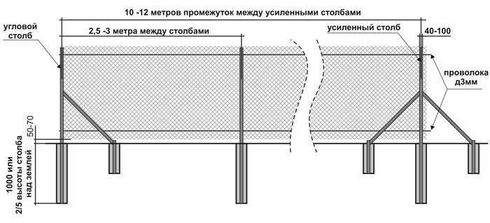 10 способов сделать забор из рабицы или других материалов непрозрачным