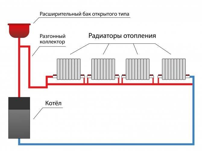 Плюсы и минусы системы отопления «ленинградка». особенности ленинградской схемы, варианты монтажа в зависимости от типа разводки