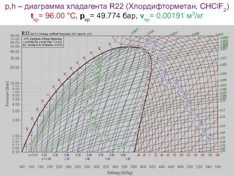 Фреон r22, r-407 или r-410a. в чем разница между хладагентами? что выбрать?