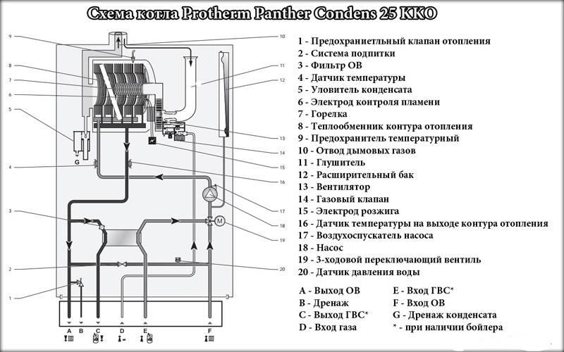 Газовые котлы протерм (protherm) настенные и напольные: обзор, модельный ряд, инструкция, ошибки и неисправности