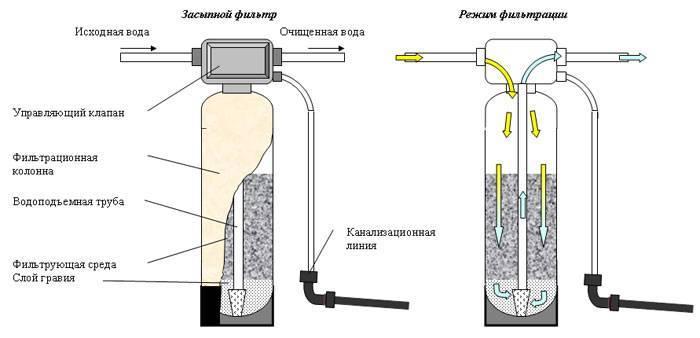 Как убрать запах сероводорода из воды колодца, бойлера, скважины как избавиться от запаха сероводорода в воде как убрать запах сероводорода из колодца | дизайн интерьера