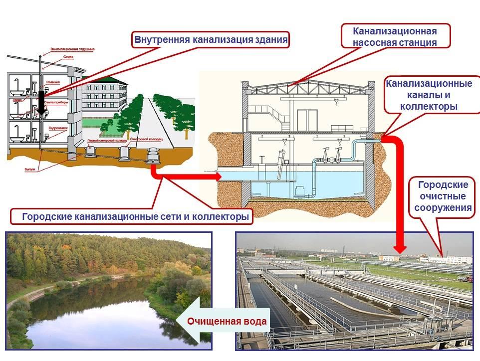 Статья 11.3. ограничения использования земельных участков и объектов капитального строительства в зонах санитарной охраны источников водоснабжения и водопроводов питьевого назначения