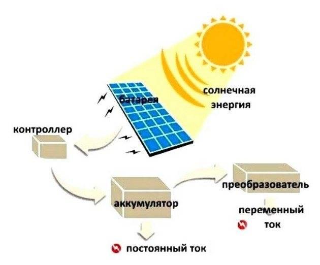 Устройство солнечной батареи - полный обзор элементов. жми!