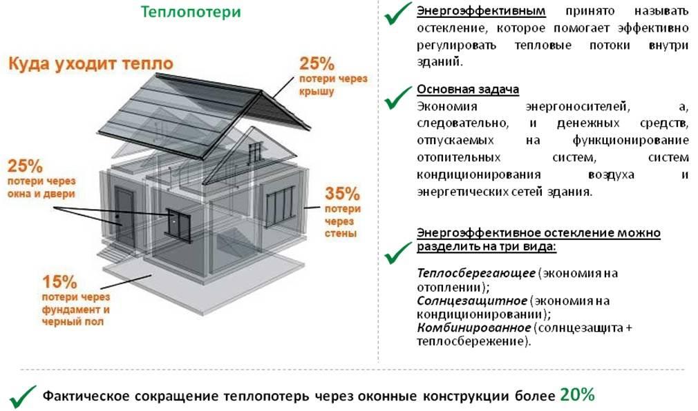 Уменьшение теплопотерь дома до 50%: самые эффективные способы!