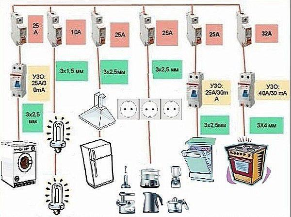 Электропроводка на кухне своими руками: схемы разводки + особенности проведения электромонтажных работ