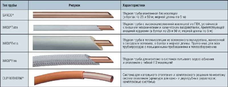 8 советов, какие трубы для водопровода лучше выбрать: диаметр, материалы