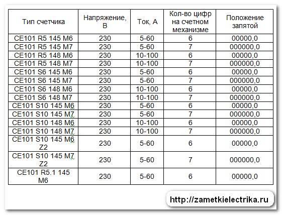 Счетчик со-505 » характеристики » срок службы » поверка