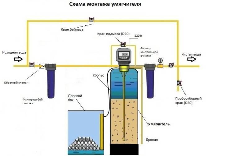 Умягчитель воды в частный дом: как выбрать систему умягчения для загородного коттеджа? смягчитель кабинетного типа и другие умягчители, их рейтинг