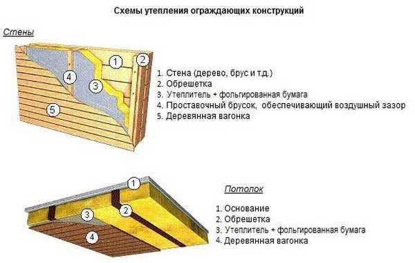 Правильная обшивка потолка вагонкой, как подшить на примерах фото и видео