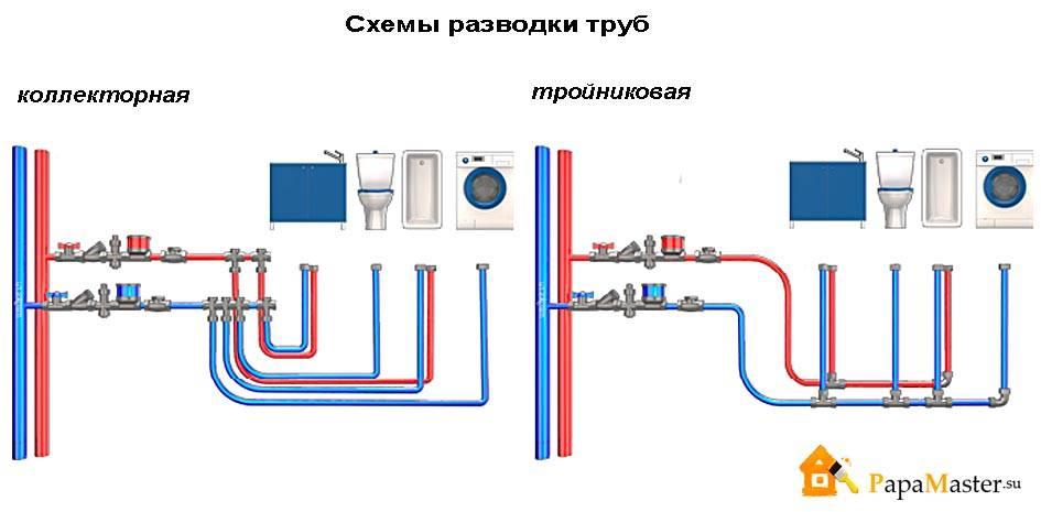 Какой диаметр трубы выбрать для водоснабжения в частном доме и квартире