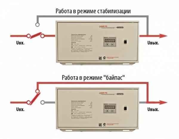 Назначение и методы переключения байпас в стабилизаторах напряжения