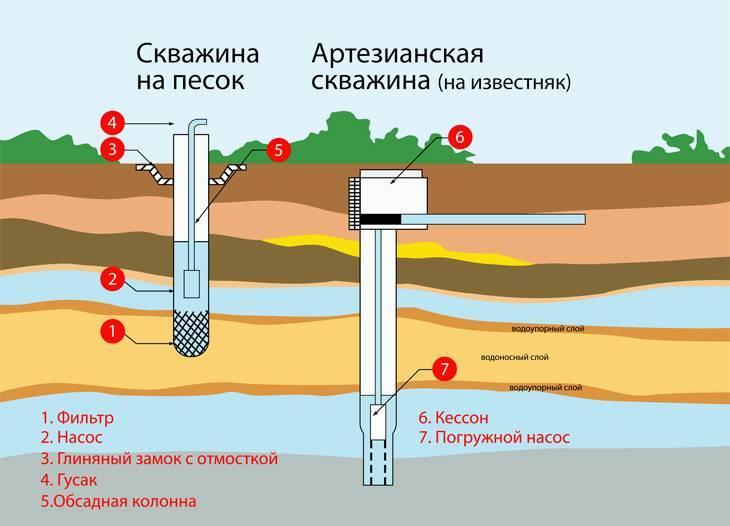 Правильная эксплуатация скважины на воду. правила эксплуатации скважины на воду. узнайте!