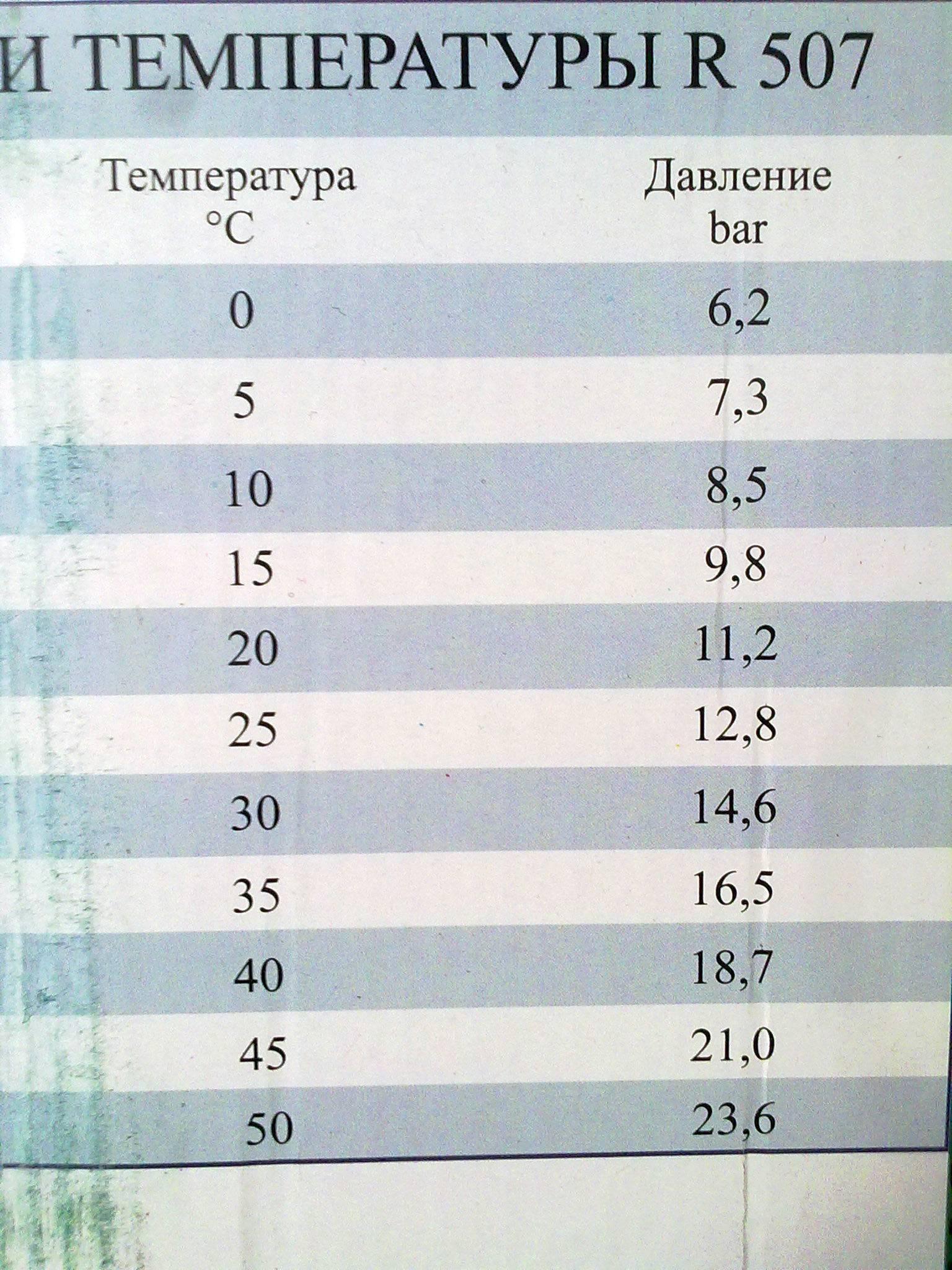 Зависимость давления конденсации от температуры фреона r-134a. характеристики фреон 134а. температура конденсации хладон 134. температура кипения хладагент r-134a. свойства хладагент cfc-134.