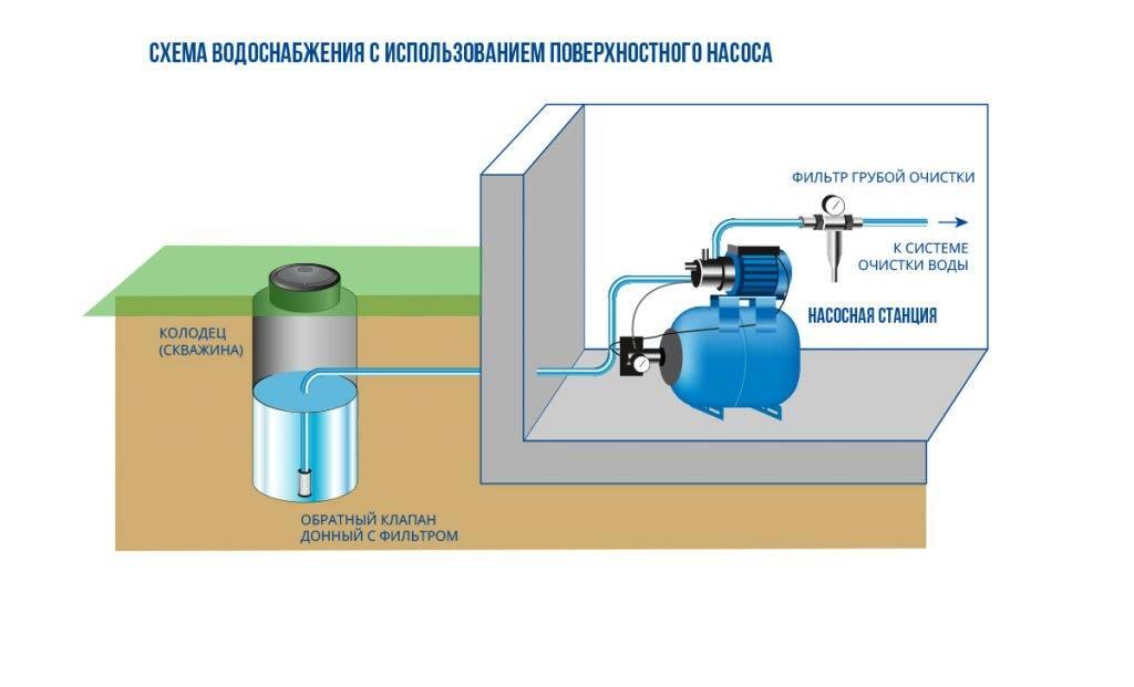 Автономная система водоснабжения частного дома своими руками: видео, как проводить водоснабжение из колодца и скважины